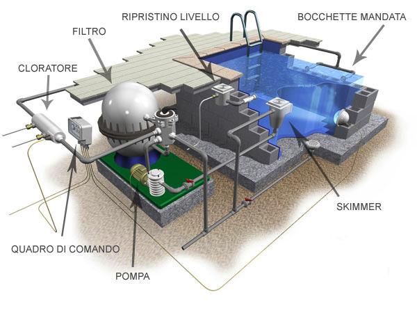 spaccato-impianto-filtrazione-e-vasca